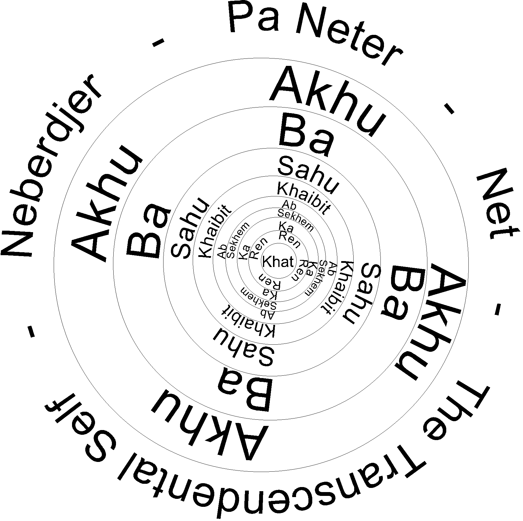 Parts of the spirit in circle